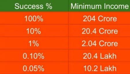 success prcentage on pomento it services
